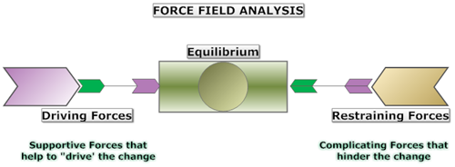 Figure 1: Lewin's Force Field Analysis