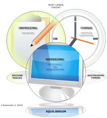 FRCEM QIP: The Quality Improvement Projects