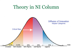 theory of diffusion of innovation in nursing