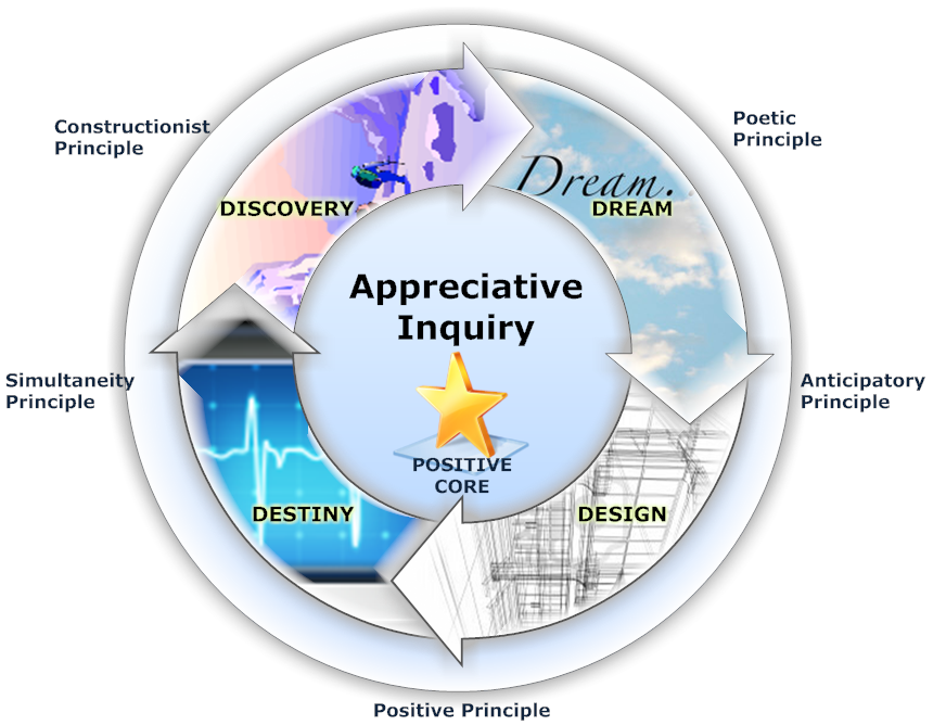 what is appreciative inquiry How coaching works – the use of appreciative inquiry.