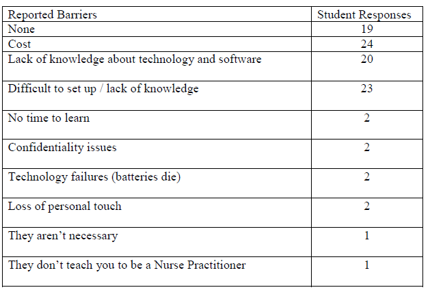 Table 2: APN Student Reported PDA Barriers (N=79)