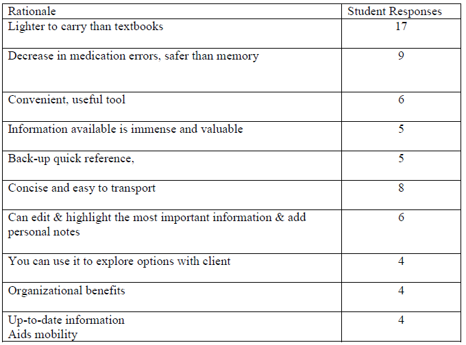 Table 3: APN Student Recommendation Rationale (N= 49)