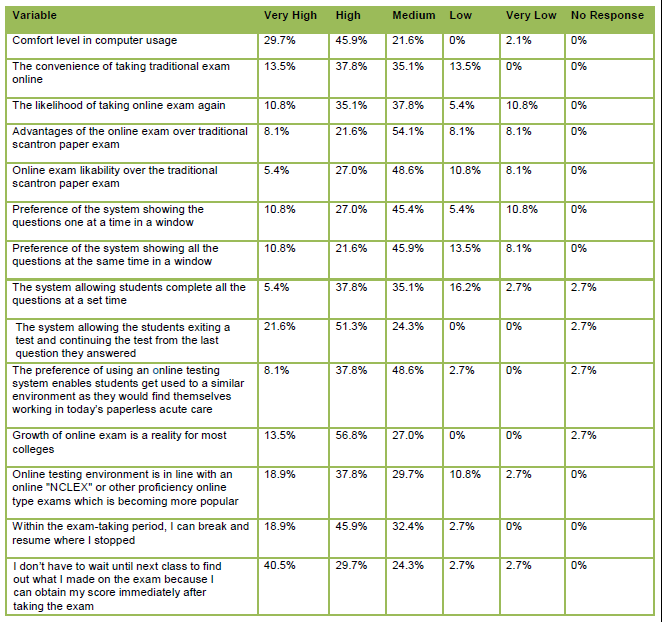 Table 2: Student Perception and Satisfaction Levels of the Online Testing