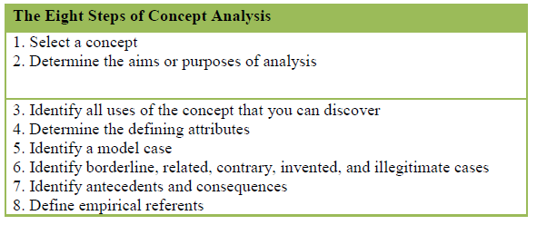 How to write a concept analysis paper
