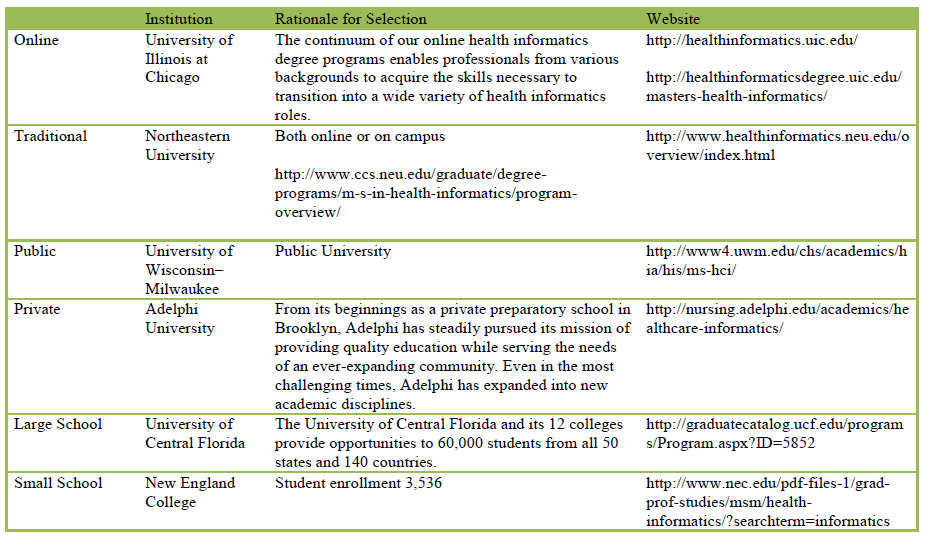 Table 3: Representative Sample Universities