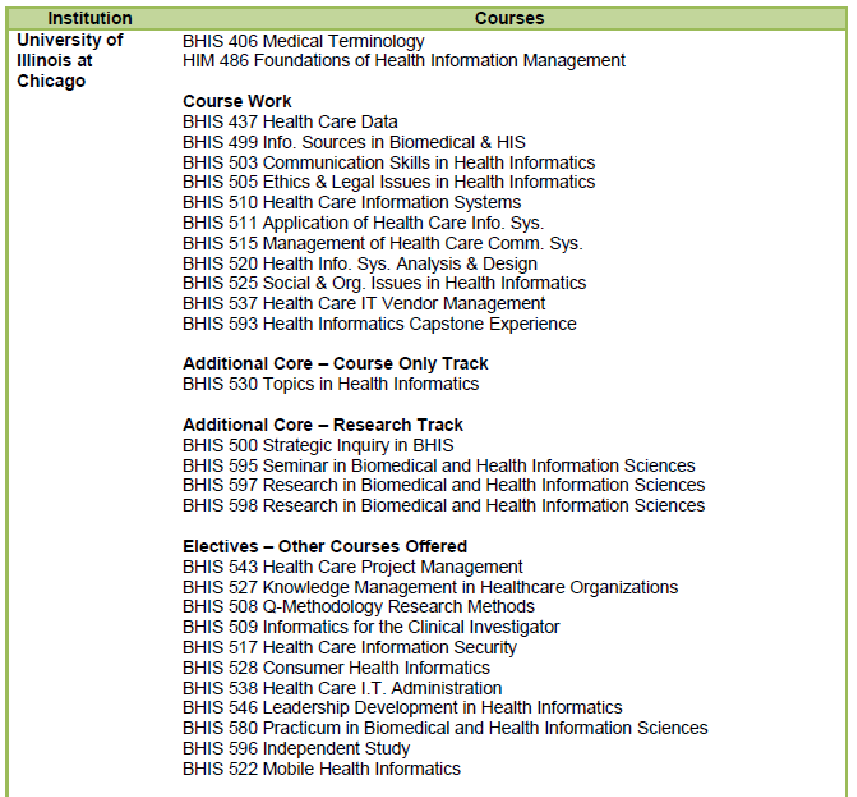 Table 4: Healthcare Informatics courses at Six Representative Institutions