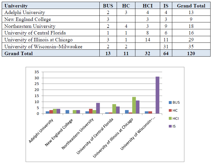 Table 6: Distribution of Courses across Institutions