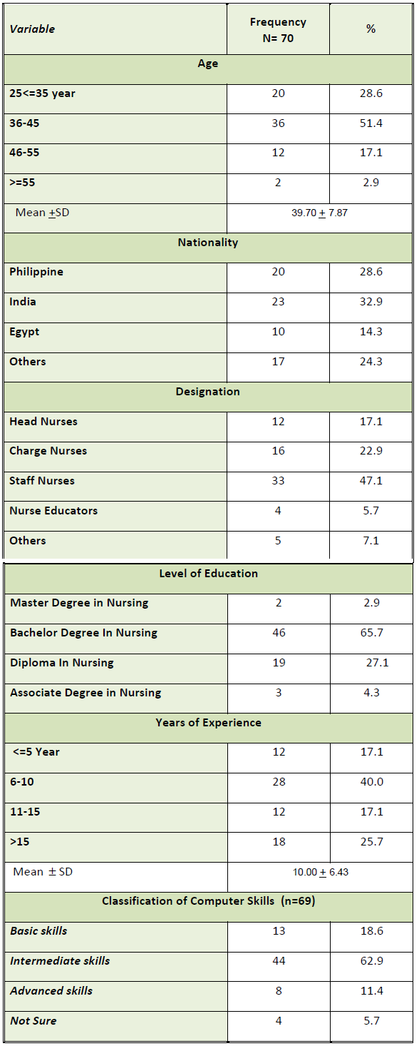 Table I: The staff variables influencing the utilization of e-learning courses