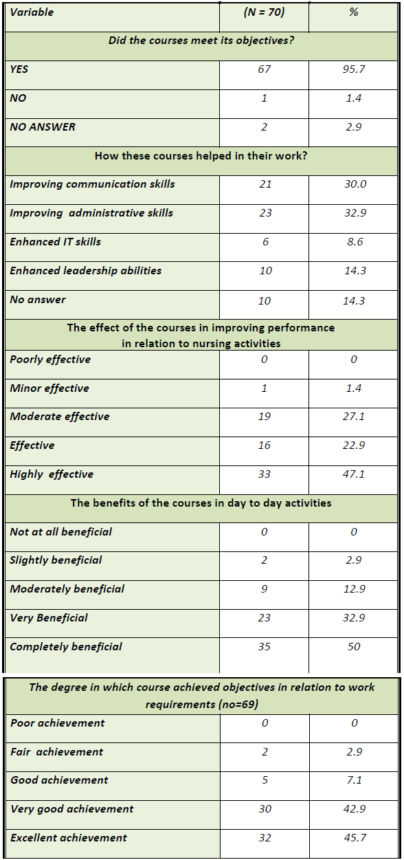 Table 2: The impact of e-learning courses on Nurses' knowledge and practice