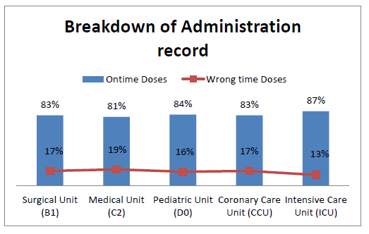 Figure 2: On-time and wrong-time medication administration record by different locations