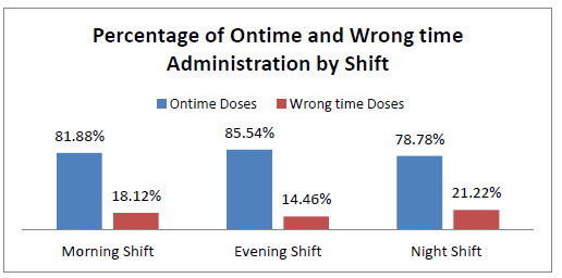 Figure 3: On-time and wrong-time medication administration by shift