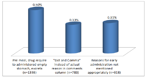 Figure 4: Early administration – main reasons