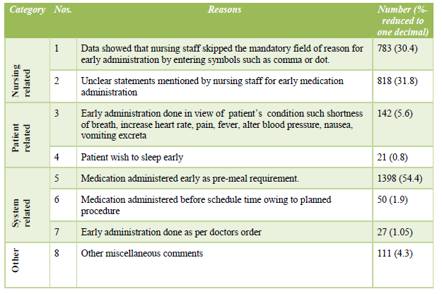 Table 4: Reasons for early medication administration