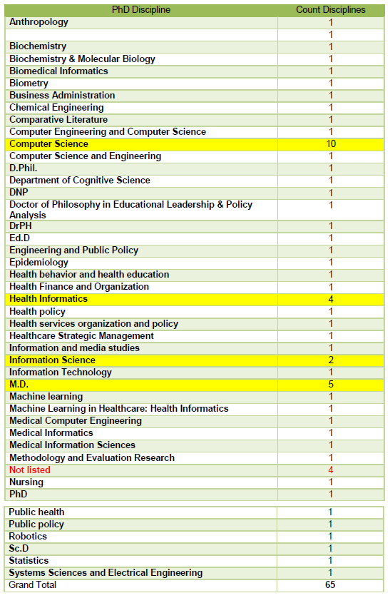 Table 3: Sample PhDs by Discipline