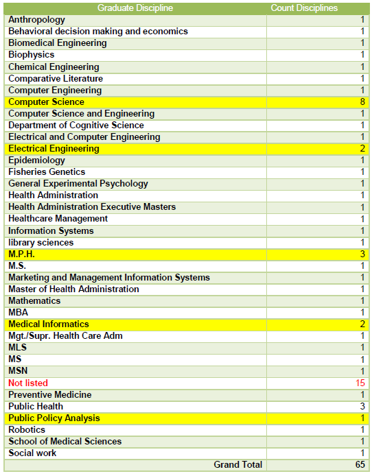 Table 4: Sample Graduate Degree by Discipline