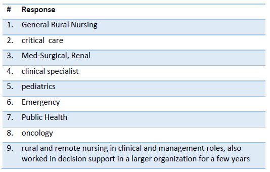 Figure 7- Clinical Nursing Background