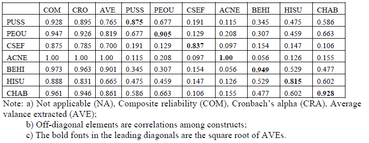 Table 3. Composite Reliability, Cronbach Alphas, AVEs, and inter-construct correlations