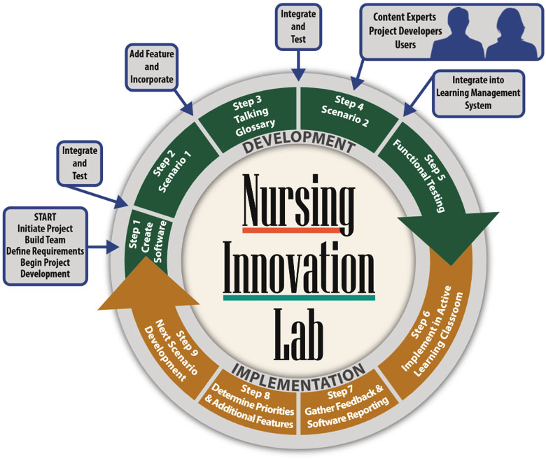 unfolding case studies in nursing education
