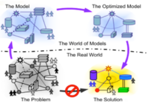 Dynamic Simulation Modeling