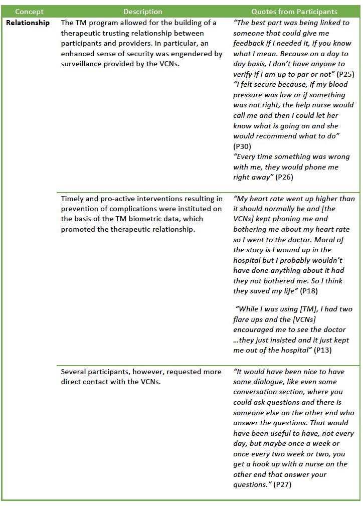 Table 4. Key Qualitative Themes