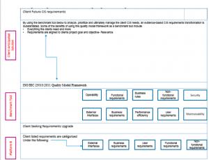 Figure 2. Quality Model Framework.