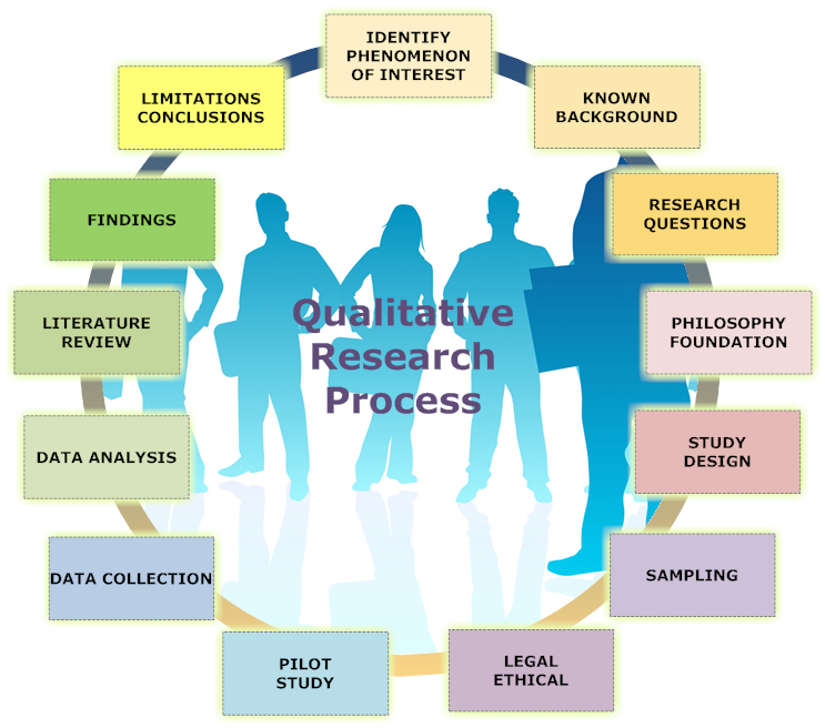 Qualitative Research Process