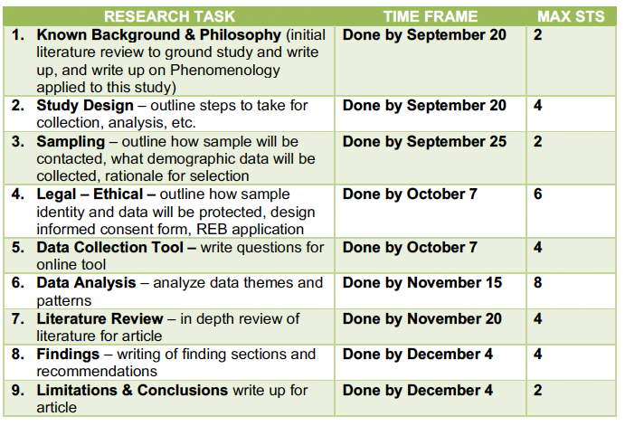 Table 1: Collaborative Research Project Tasks