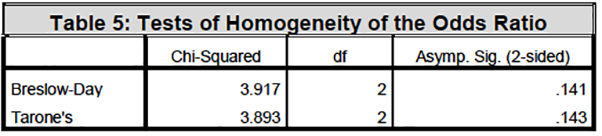 Table 5: Tests of Homogeneity of the Odds Ratio