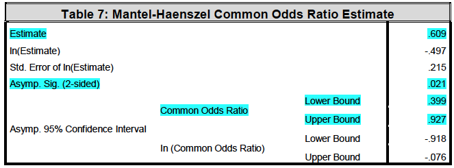 Table 7: Mantel-Haenszel Common Odds Ratio Estimate