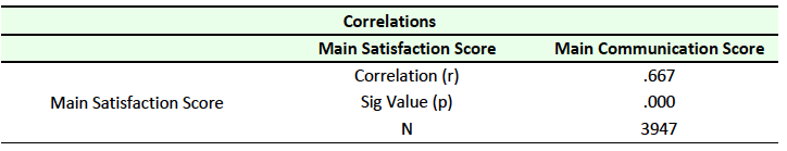Table 10 Correlation between Satisfaction and Communication