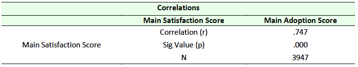 Table 4 Correlation between Satisfaction and Adoption