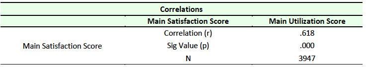 Table 6 Correlation between Satisfaction and Utilization