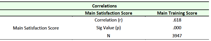Table 7 Correlation between Satisfaction and Training