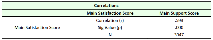 Table 8 Correlation between Satisfaction and Support
