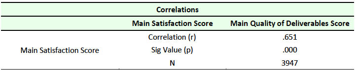 Table 9 Correlation between Satisfaction and Quality of Deliverables