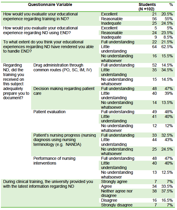 Table 3: Student perceptions of their knowledge in ND