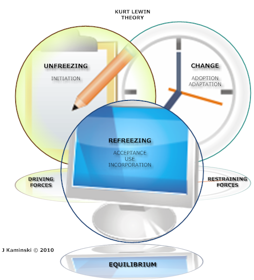 Figure 2: Lewin's Change Theory and Technology Integration