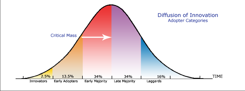 Diffusion of Innovation Adopter Categories