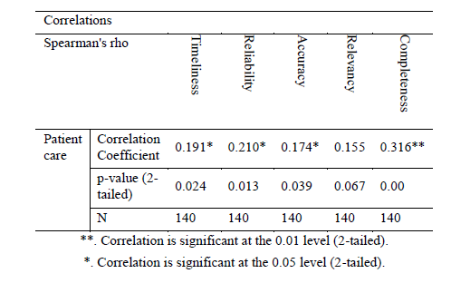 Table 2: Correlation between independent and dependent variables (N=140)