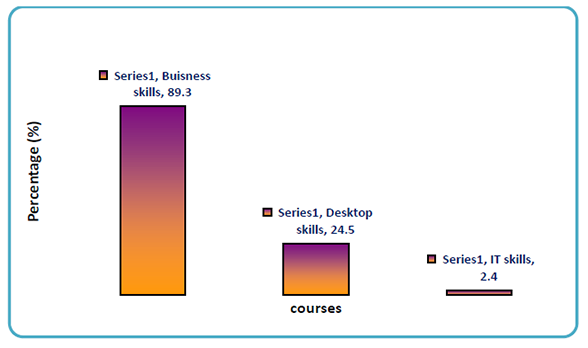 Figure 1: The courses accessed most by the nurse participants