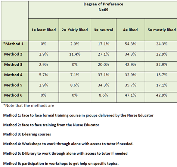 Table 3:  The methods of learning preferred by staff for learning nursing knowledge and practice