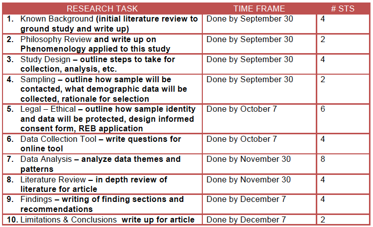 iPads study tasks