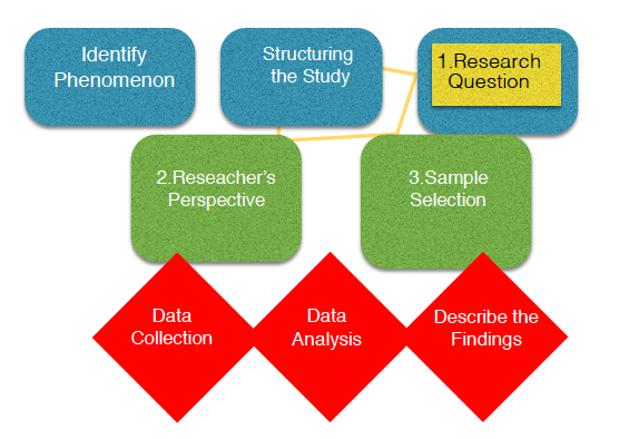 Figure 1: This diagram illustrates the steps involved in carrying out this research study.