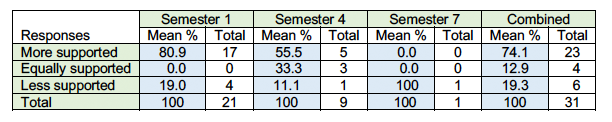Table 4. Responses to Question: Compared to your previous degree, how do you feel more or less supported by faculty within the hybrid (blended) learning environment?