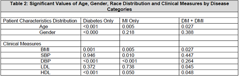 Table 2: Significant Values of Age, Gender, Race Distribution and Clinical Measures by Disease Categories