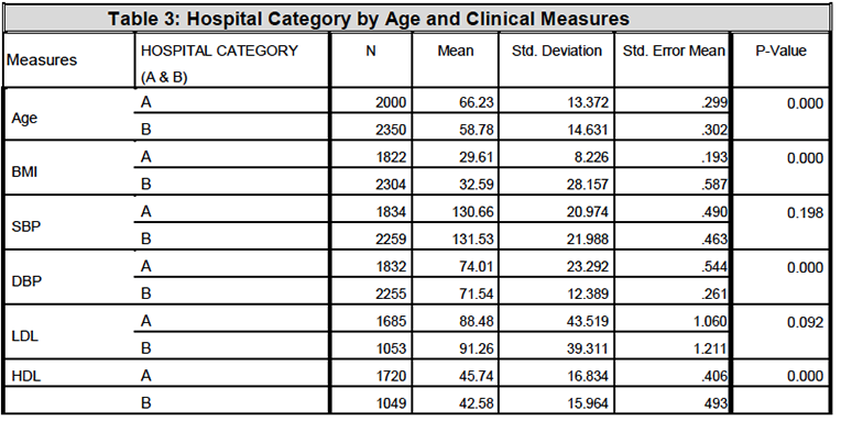 Table 3: Hospital Category by Age and Clinical Measures