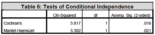Table 6: Tests of Conditional Independence