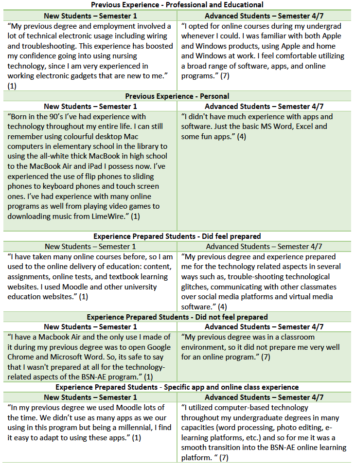 Table 3: Examples of Previous Experience responses