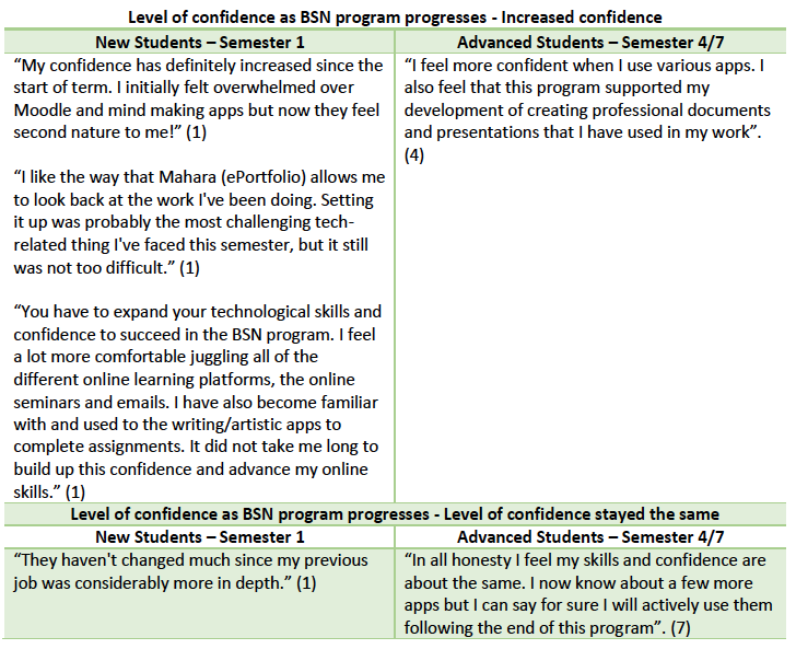 Table 4: Examples of Confidence responses