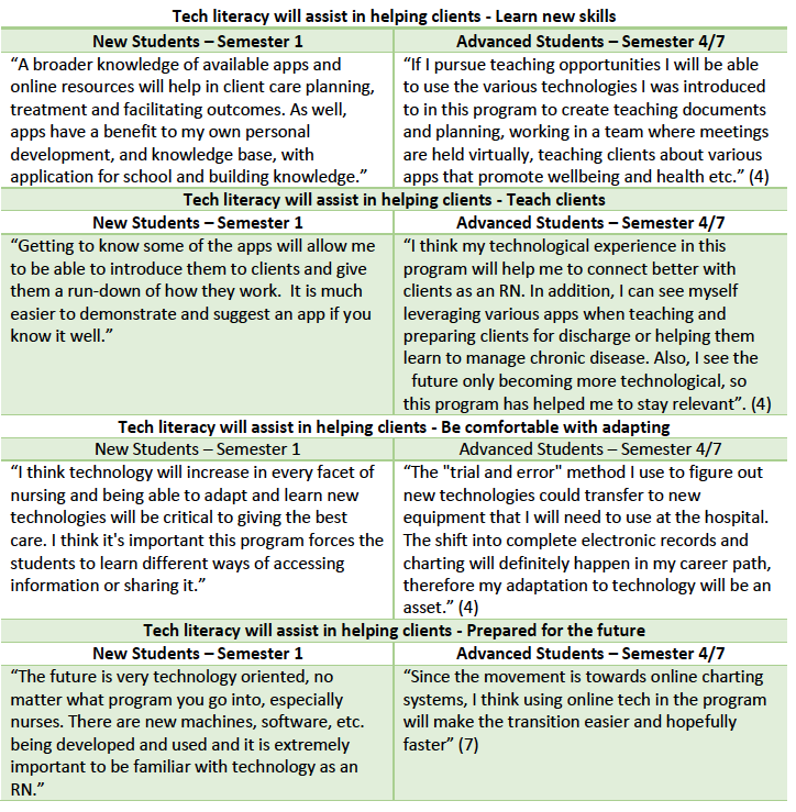 Table 5: Examples of Client Care responses